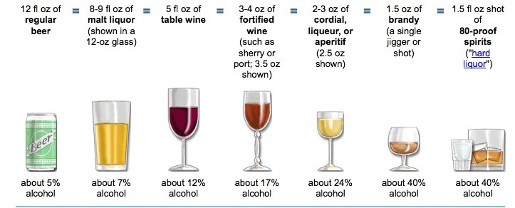 Standard drink sizes of different types of alcohol.